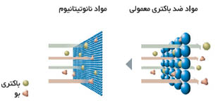 عملکرد نانوتیتانیوم کولر گازی