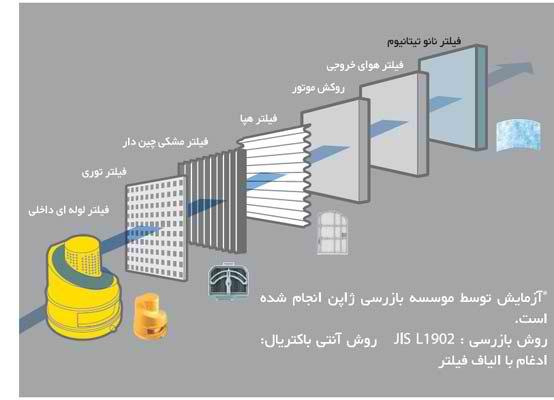 عملکرد 7 مرحلهای تصفیه هوا در جاروبرقی گردبادی هیتاچی