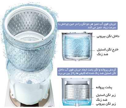 مراحل خودتمیزکنندگی لباسشویی هیتاچی